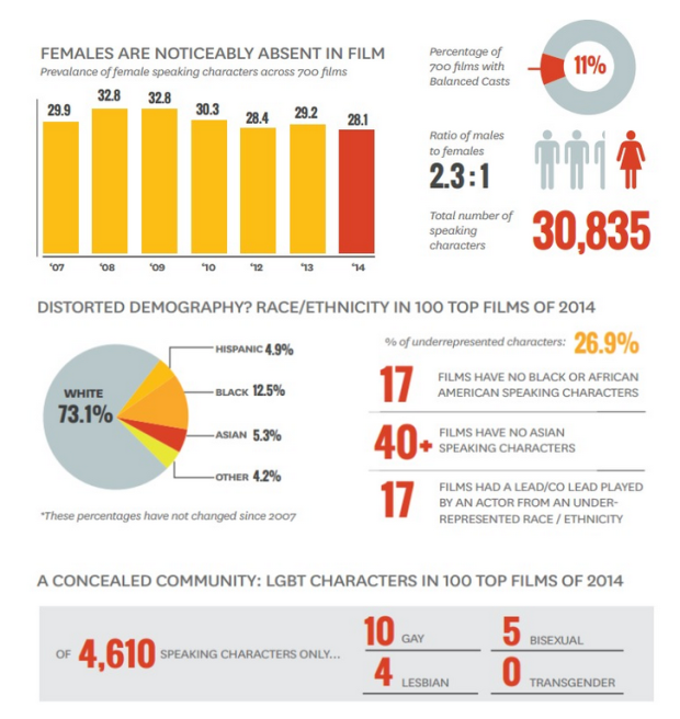 USC Annenberg School of Communication Race Gender LGBT in Film