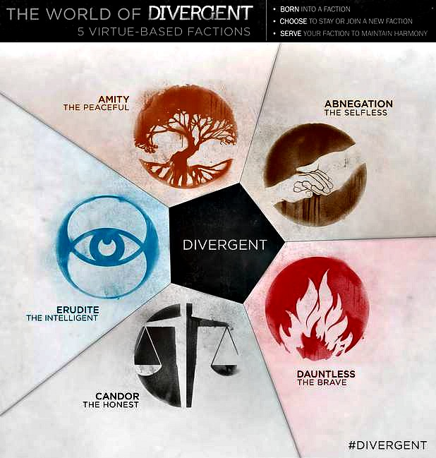 Divergent Character Posters, Five Factions Infographic