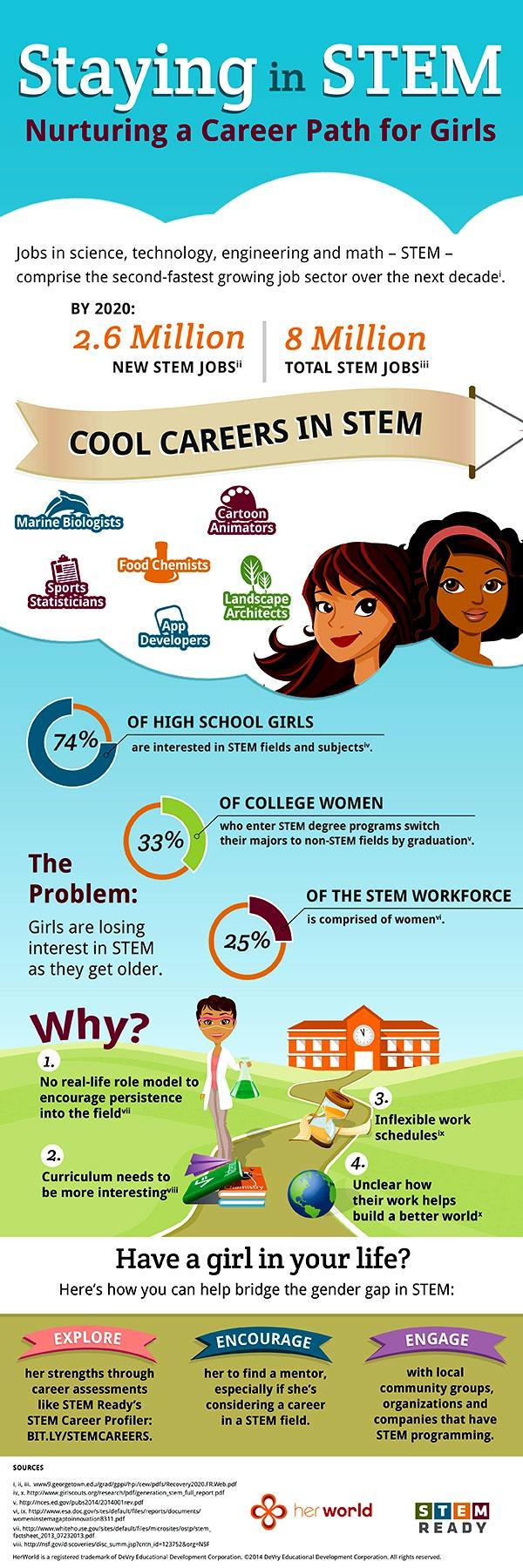 HerWorld Infographic