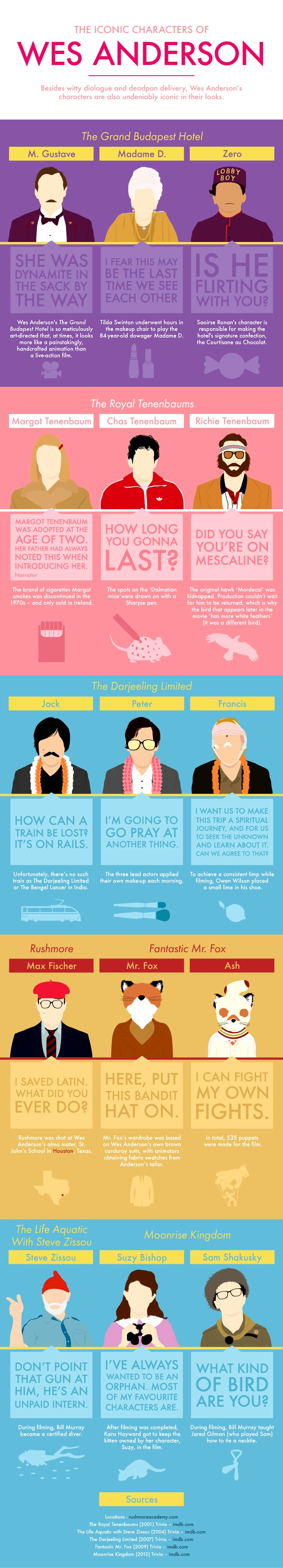 Wes Anderson Characters Infographic