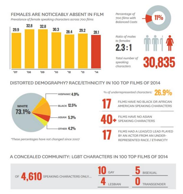 USC Annenberg School of Communication Race Gender LGBT in Film